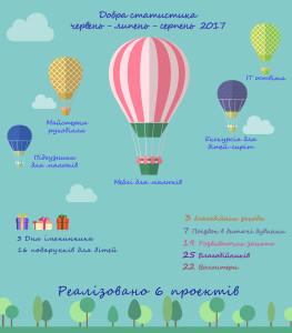 Статистика лето 2017 укр